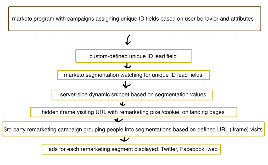 assigning-remarketing-campaigns-with-marketo-dynamic-content