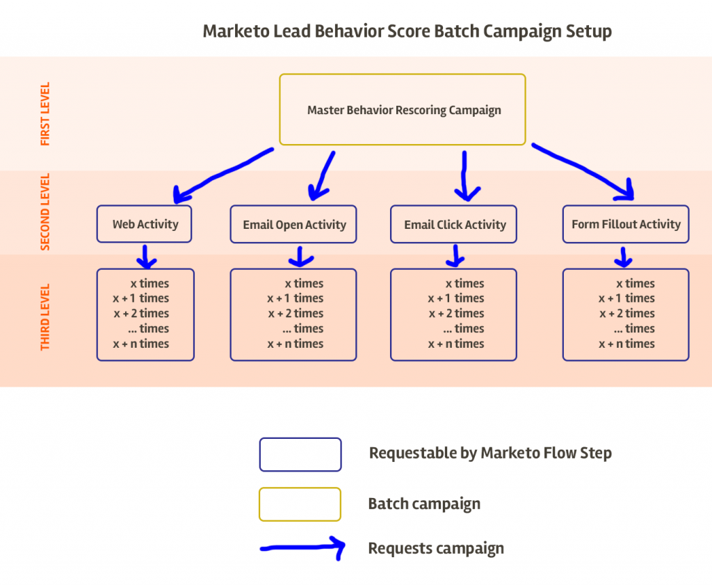 marketo-behavior-rescoring-campaign